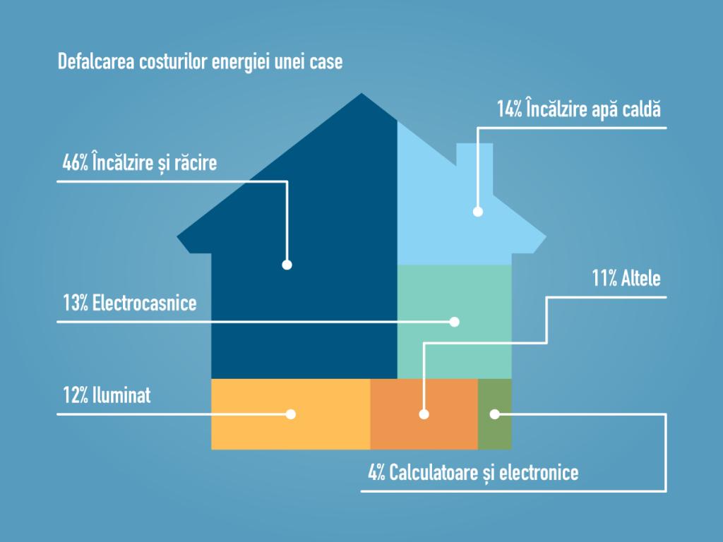 Clădiri eficiente energetic