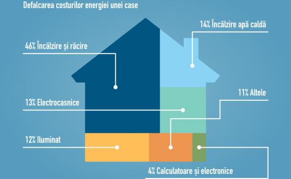 Costuile-energetice-a-unei-case