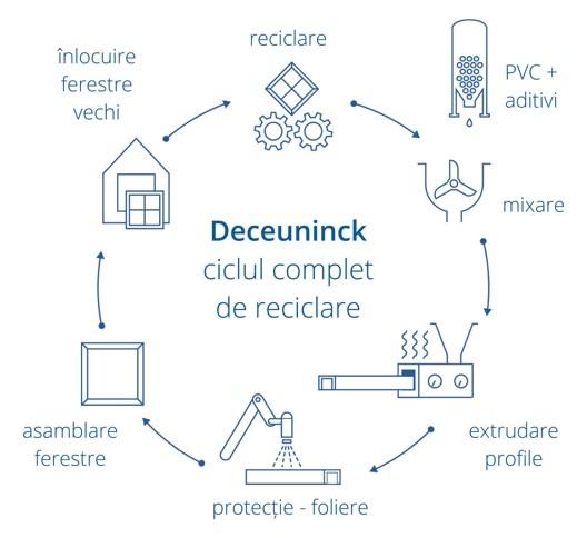 Deceuninck recycling